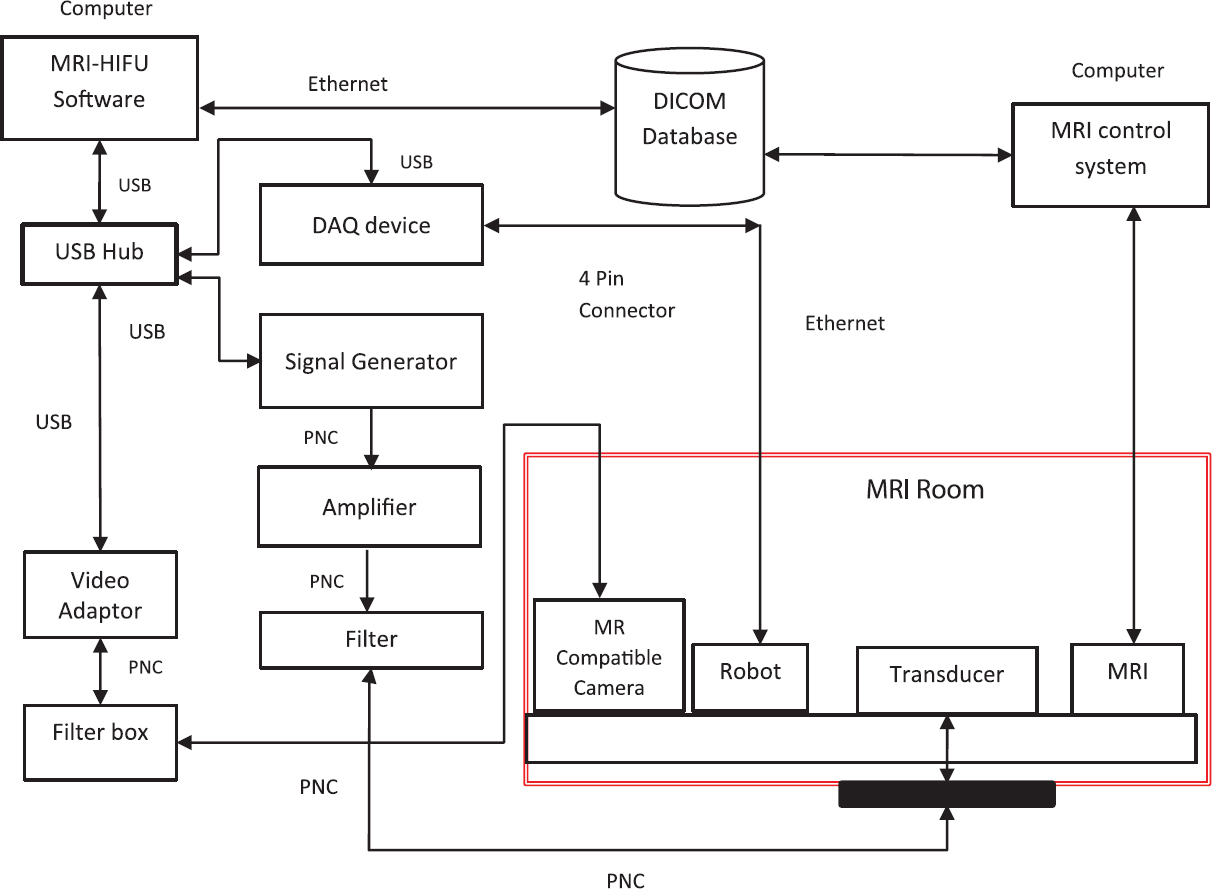 View Image Diagram Block Usb Figure 1 Schematic Of A Magnetic Resonance Imaging High Intensity Focused Ultrasound