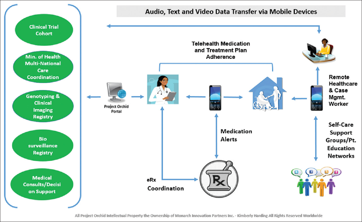 Figure 2: Project Orchid-shared service digital medicine platform for patient engagement