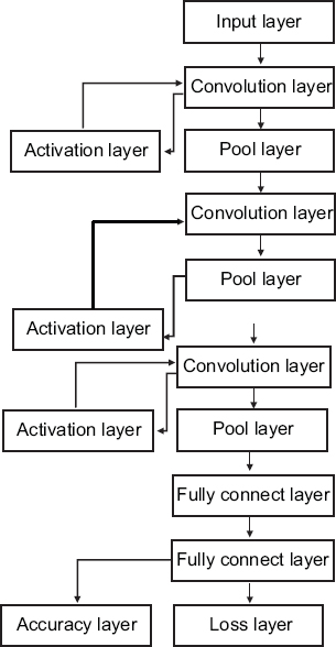 Figure 1: Training network structure