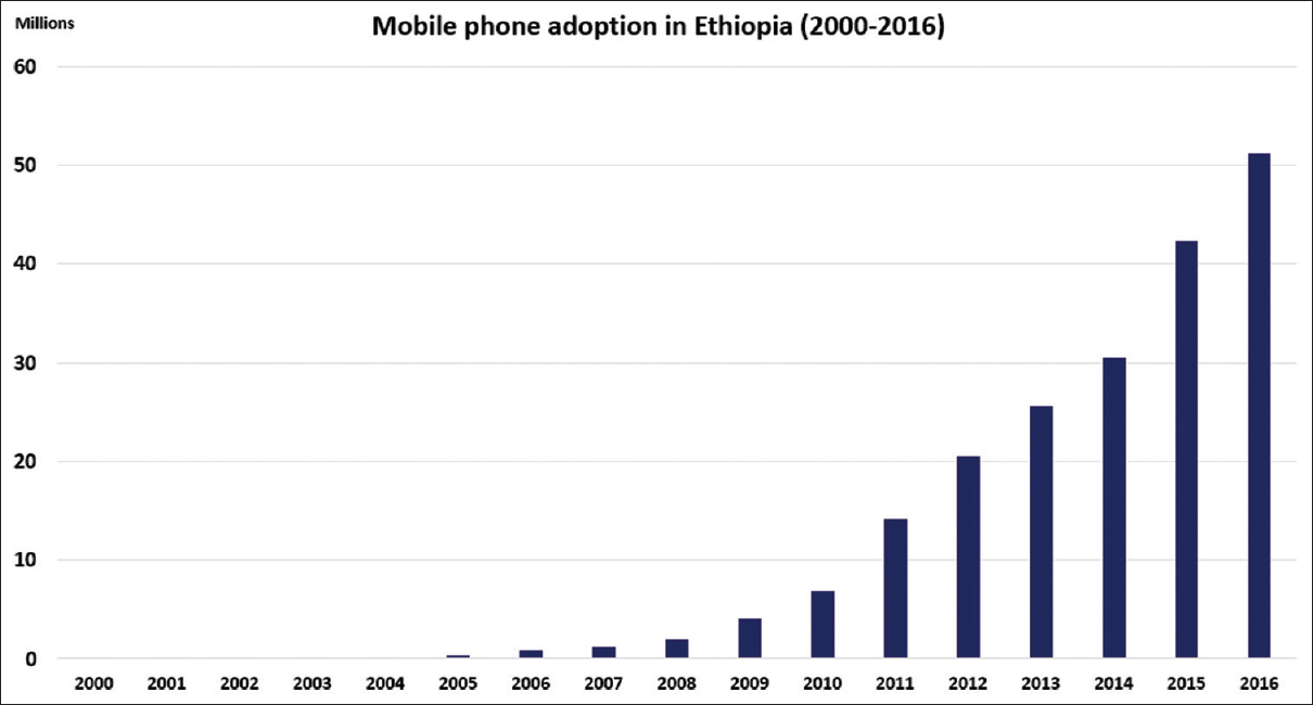 A mobile health model supporting Ethiopia's eHealth strategy