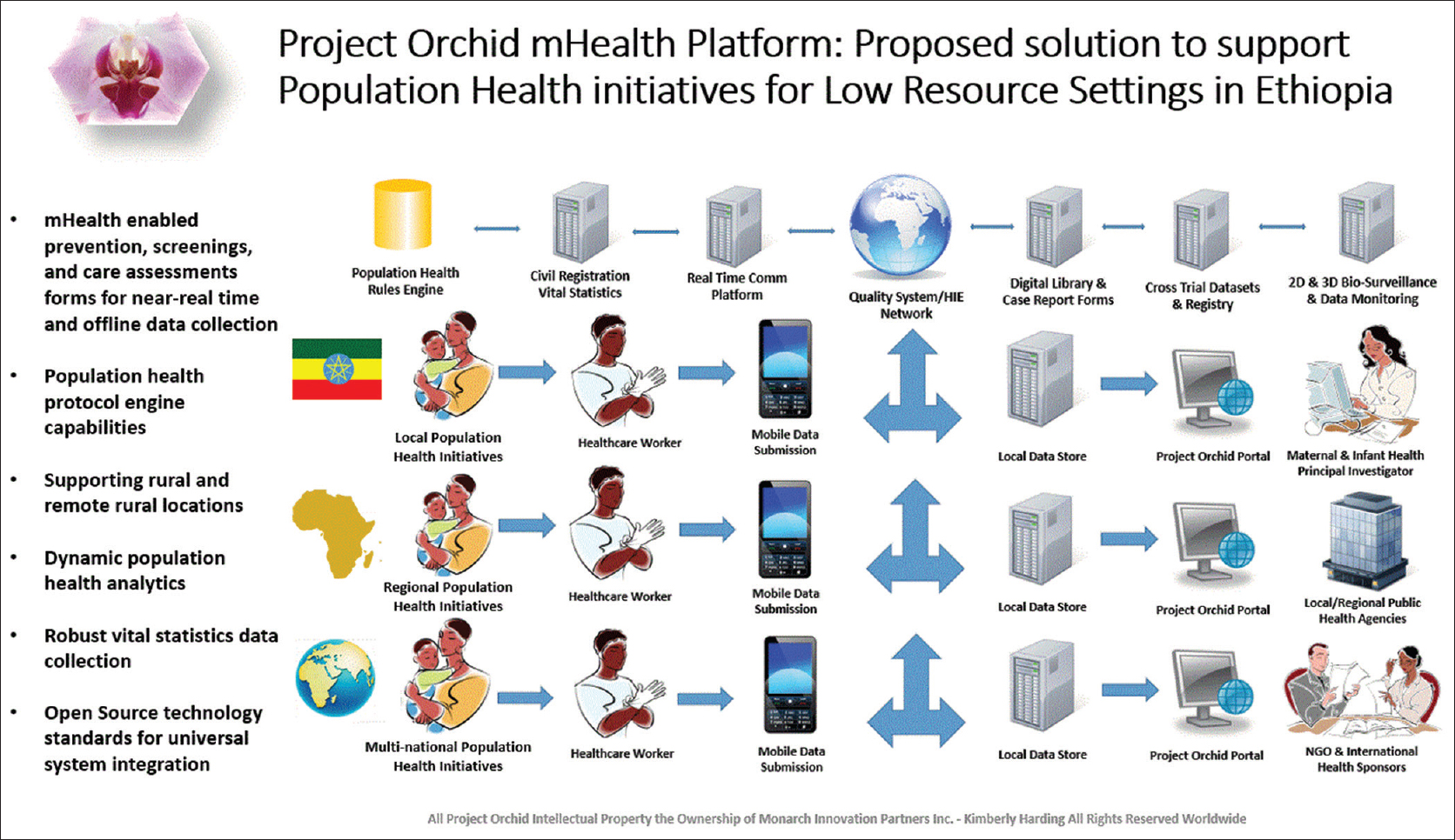 A mobile health model supporting Ethiopia's eHealth strategy Harding