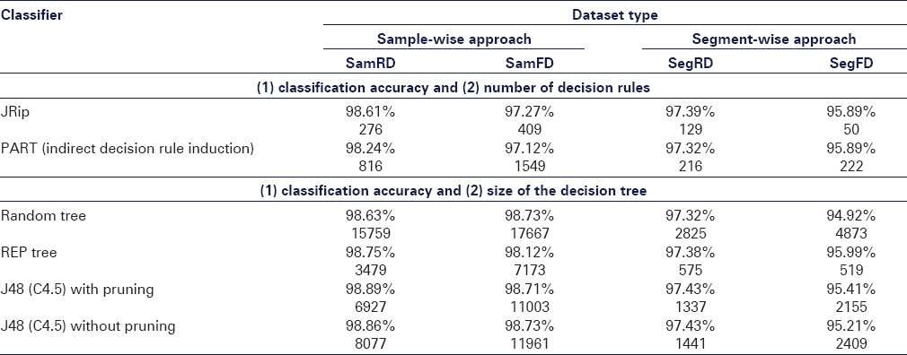 Eye state classification from electroencephalography