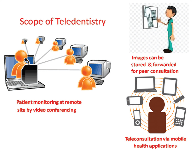 Figure 2: Scope of teledentistry