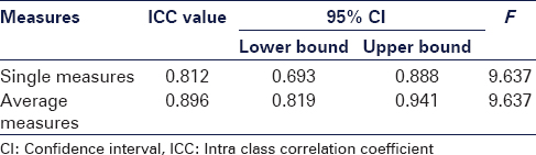 Table 2: Intra class correlation value between  face-to-face examination and photographic method of examination
