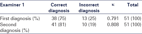 Table 3: Agreement between the examiner 1 and the gold standard biopsy report