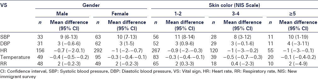 Table 5: Differences in vital sign measurements between the reference device and VitalWellness in the study participant subgroups