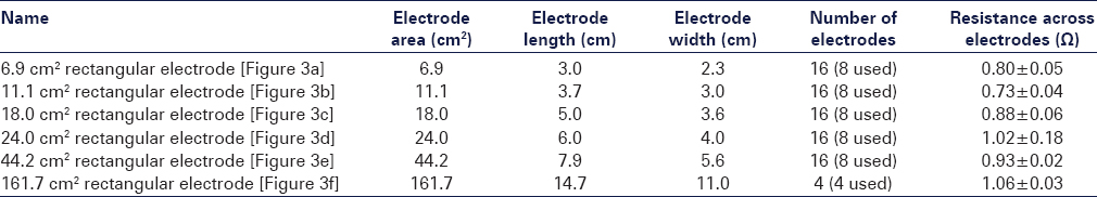 Table 1: Textile electrode designs explored to determine the optimal size of the electrodes
