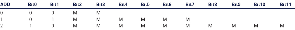 "Table 1: Bits of the 3 short variants of a positive self-extending integer, starting with a half byte. Bit0 and Bit1 represent the count ""ADD"" of additional half bytes, the other bits (2 bits, 6 bits or 10 bits) represent the mantissa (""M"" can be ""0"" or ""1""). If this is not enough, then Bit0=1 and Bit1=1 and further bits will be used for length info. This principle allows arbitrary precision. Floating point numbers can be composed of two such integers with sign bits"