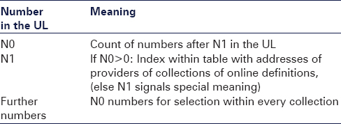Table 2: Exemplary structure of the UL as hierarchical number sequence N0, N1 and further numbers. This allows different subgroup sizes which are completely adaptable to the requirements