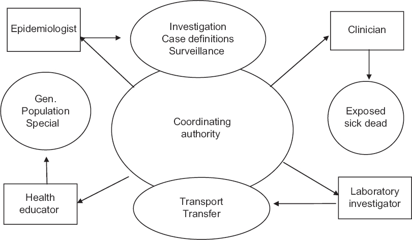 Figure 3: Coordinating authorities during epidemic preparedness